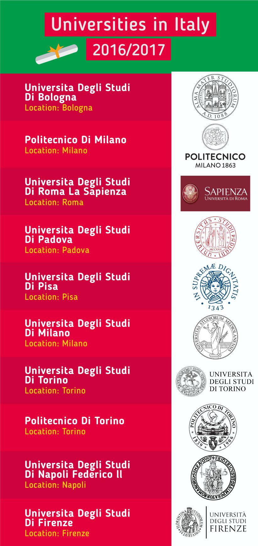 Top 10 trường đại học tại Ý